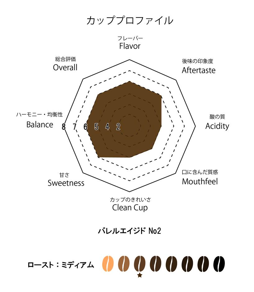 萬国珈琲バレルエイジドコーヒーNo.2