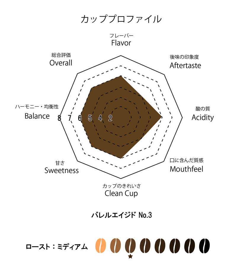 バレルエイジドコーヒーNo.3