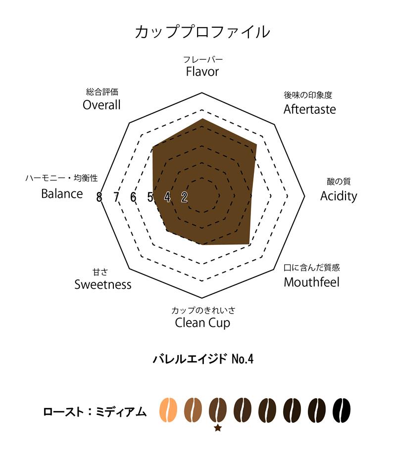 バレルエイジドコーヒーNo.4